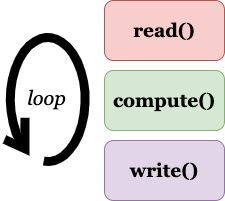 looping through read, compute and write data