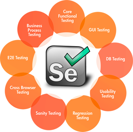 Top Tutorials To Learn Selenium For Beginners - Quick Code