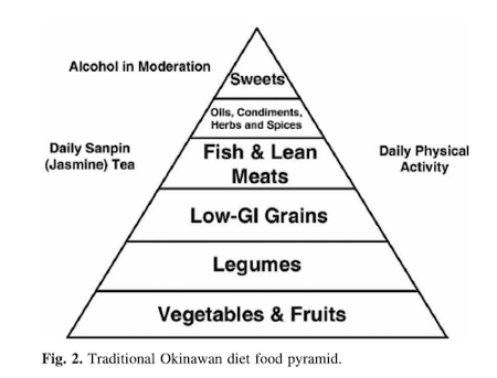 Okinawans diet foods and fruits