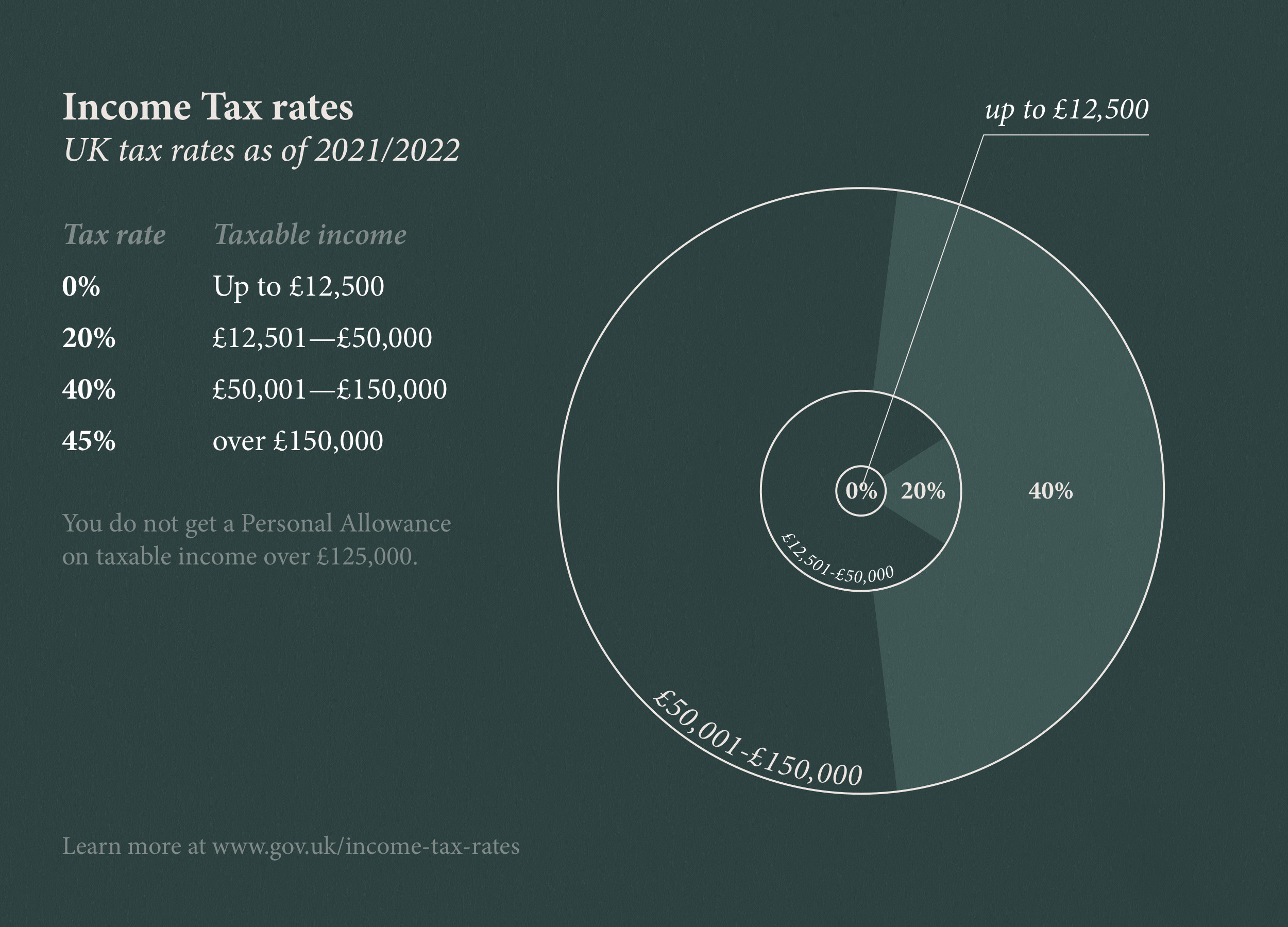 A graph with UK Income Tax Rates
