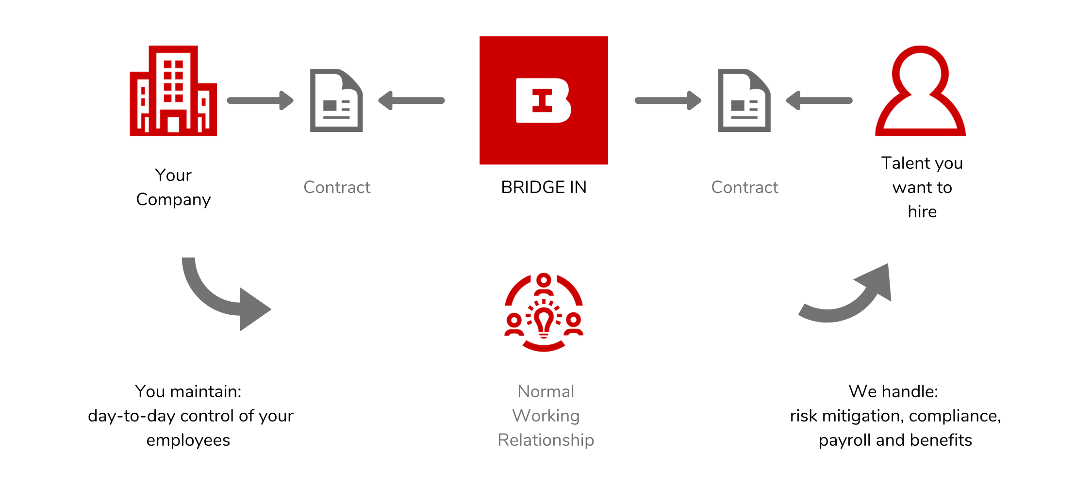 BRIDGE IN, your Employer of Record in Portugal