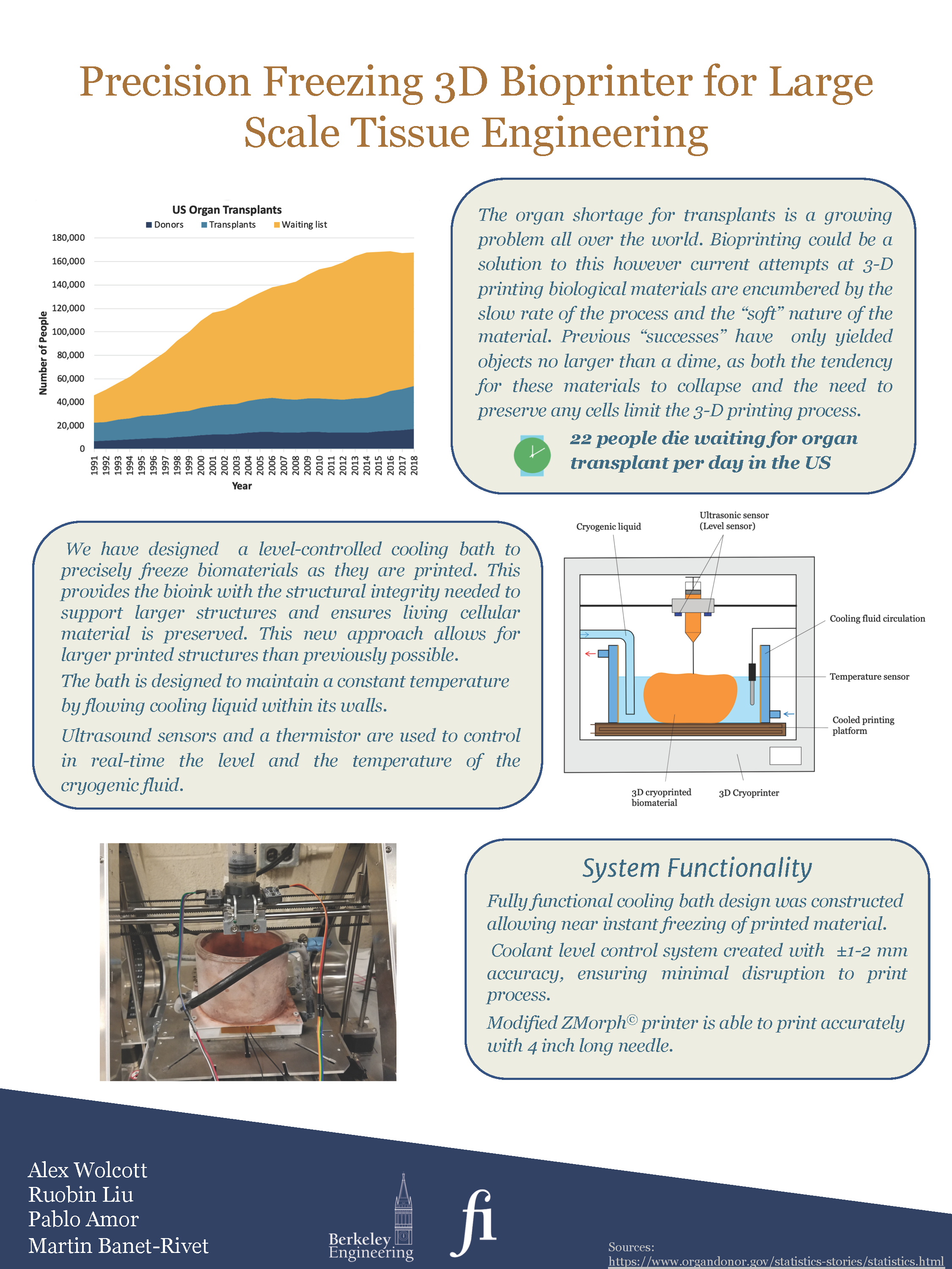 Project brief of how the bioprinting works.
