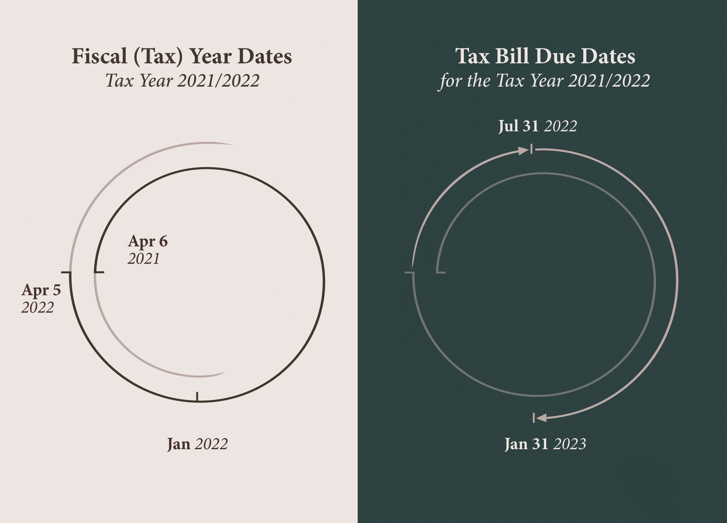 A graph with UK tax year dates and deadlines