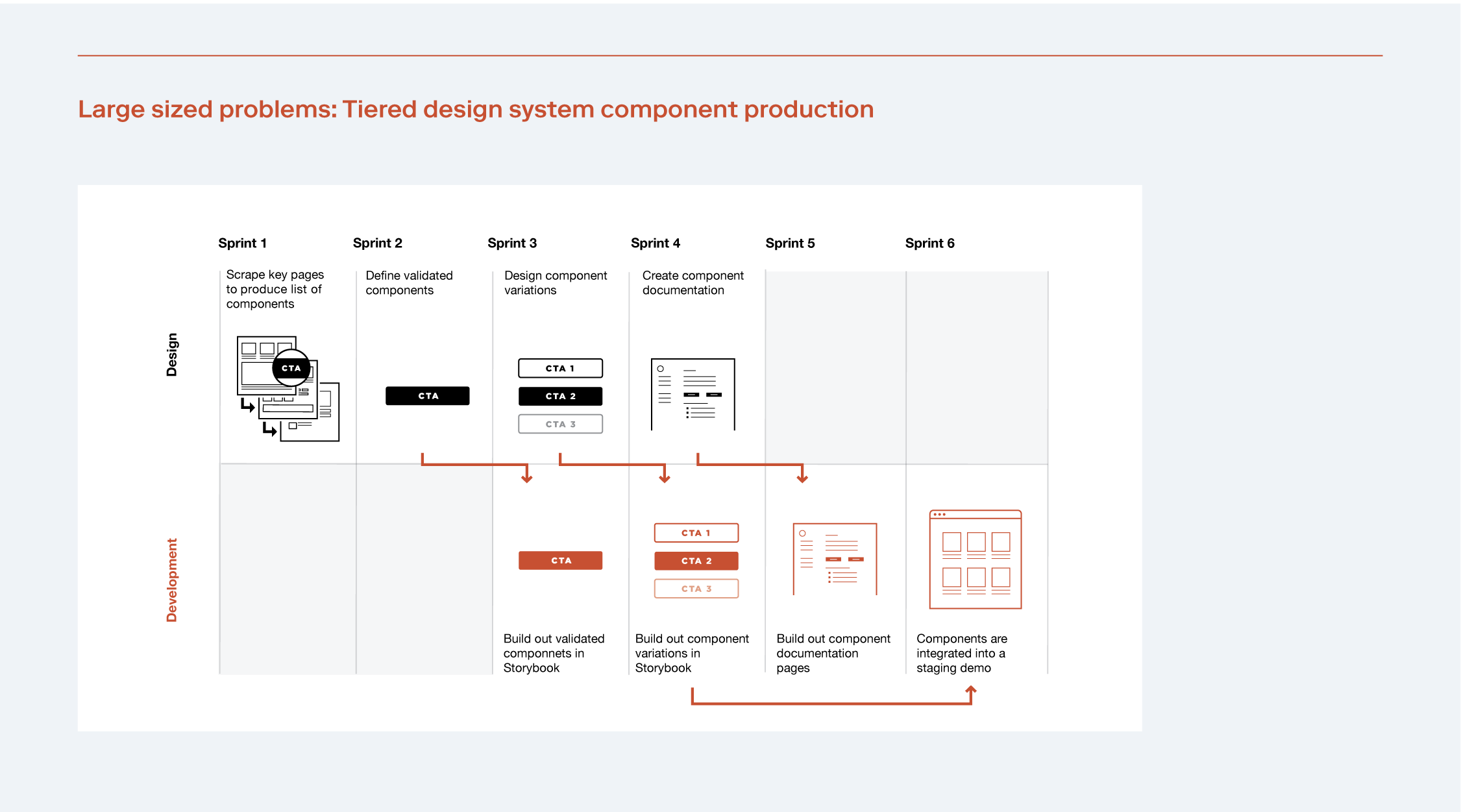 Workflow for creating design system components for large, tiered teams and large problems