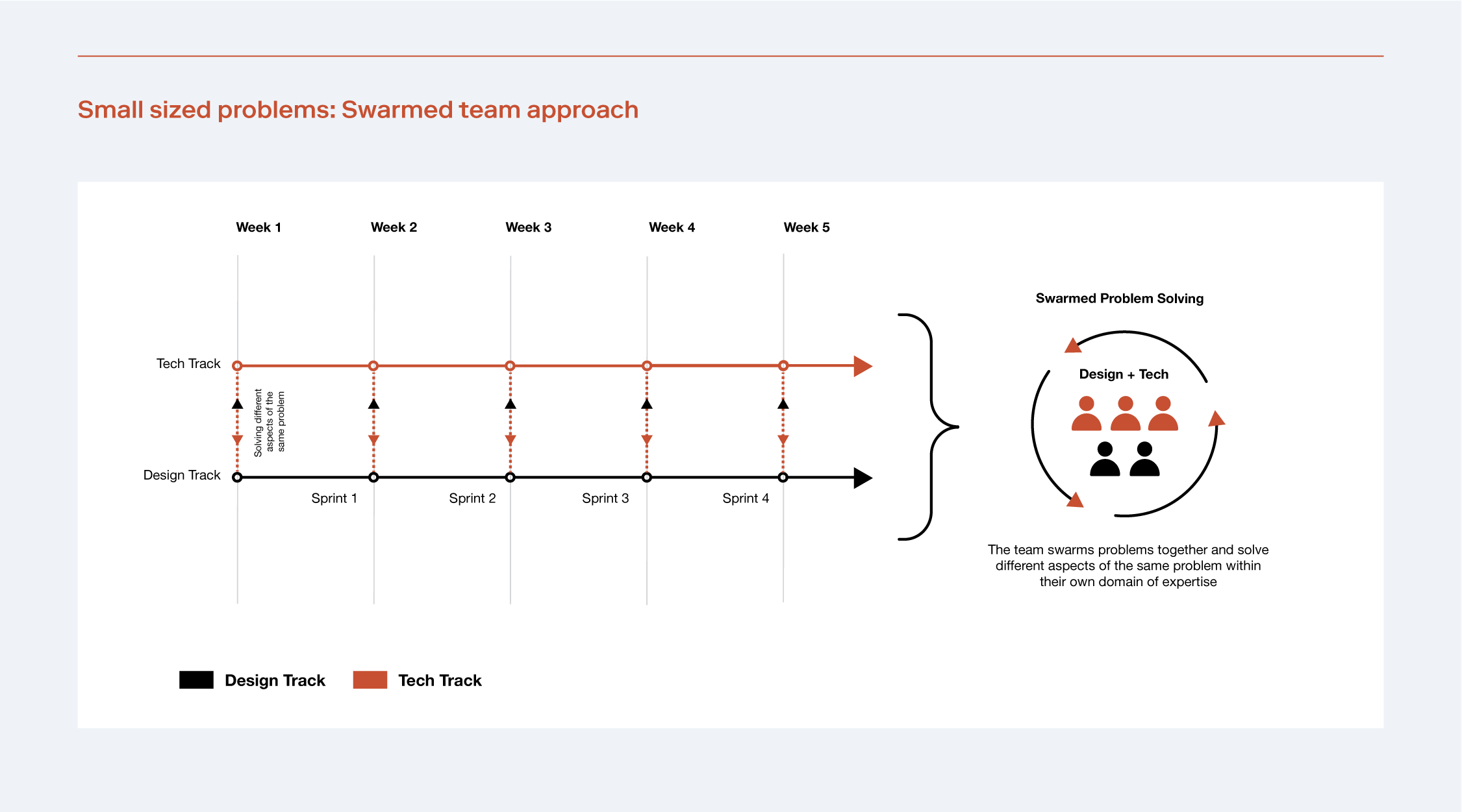 Diagram illustrating the swarm approach for small teams