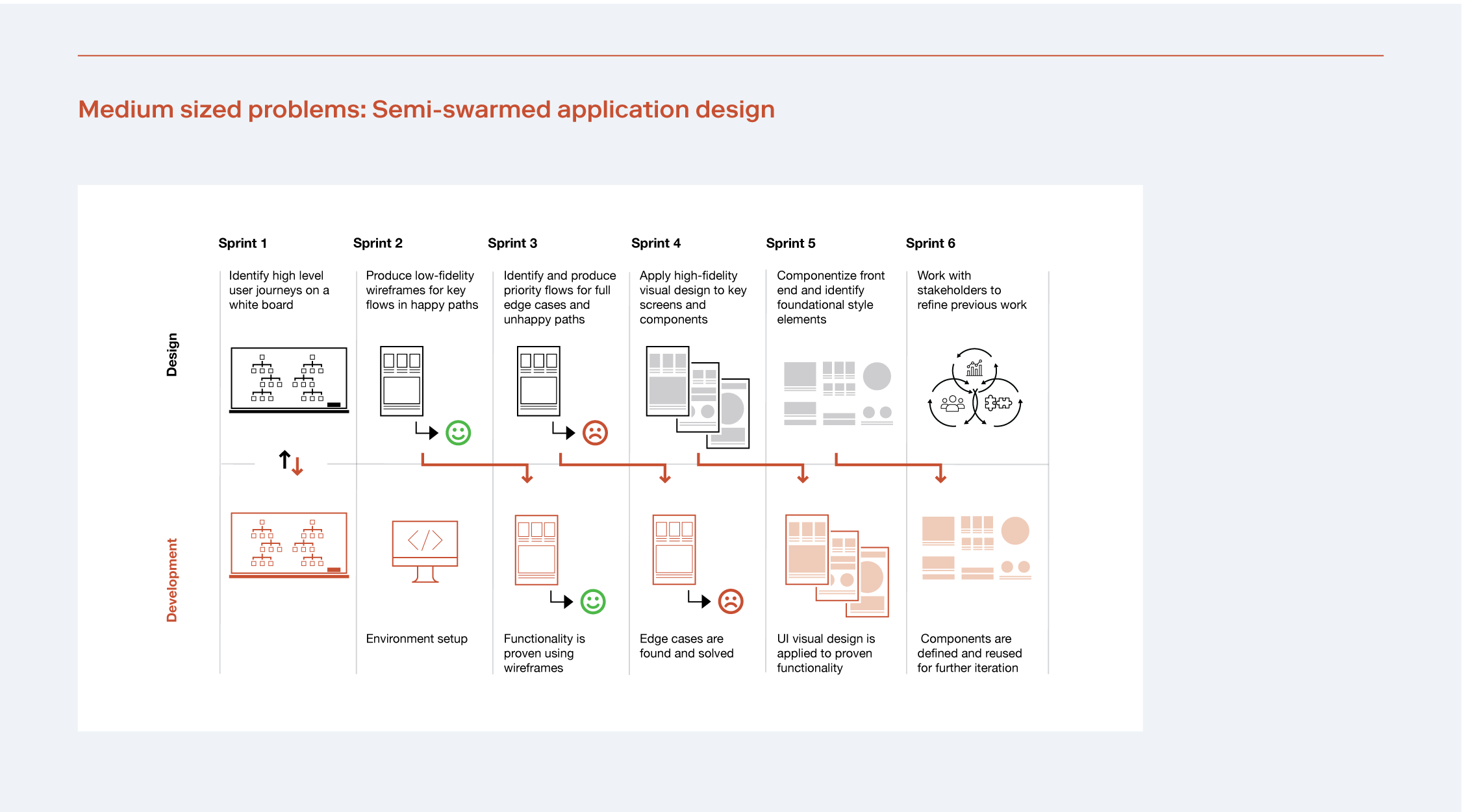 Workflow of creating an application in the semi-swarm approach