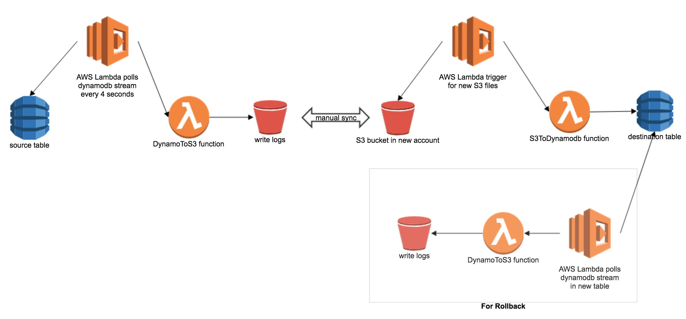 Migrating DynamoDB from one AWS account to another with Zero