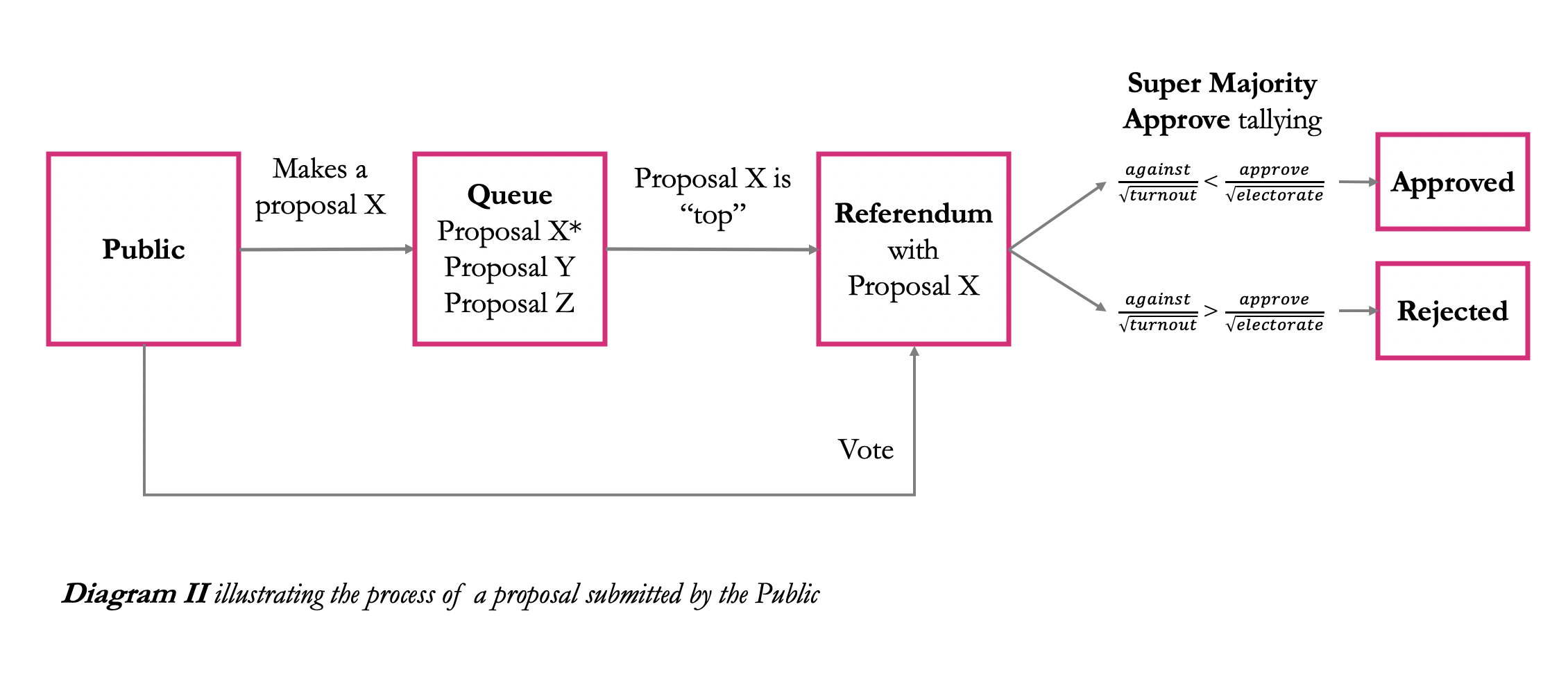 Diagram II illustrating the process of a proposal submitted by the Public by Cryptium Labs