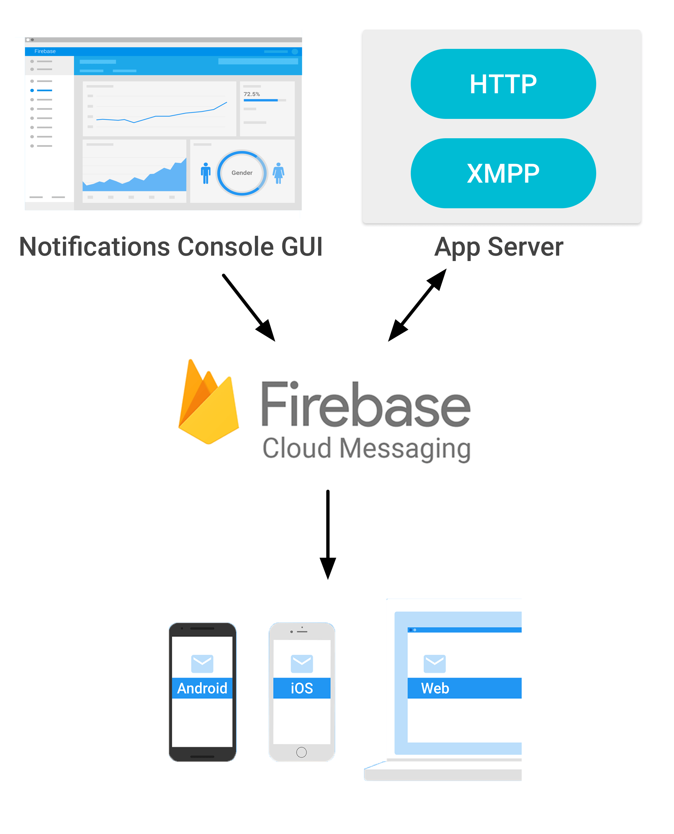 Using Firebase Cloud Messaging for Push Notifications in iOS