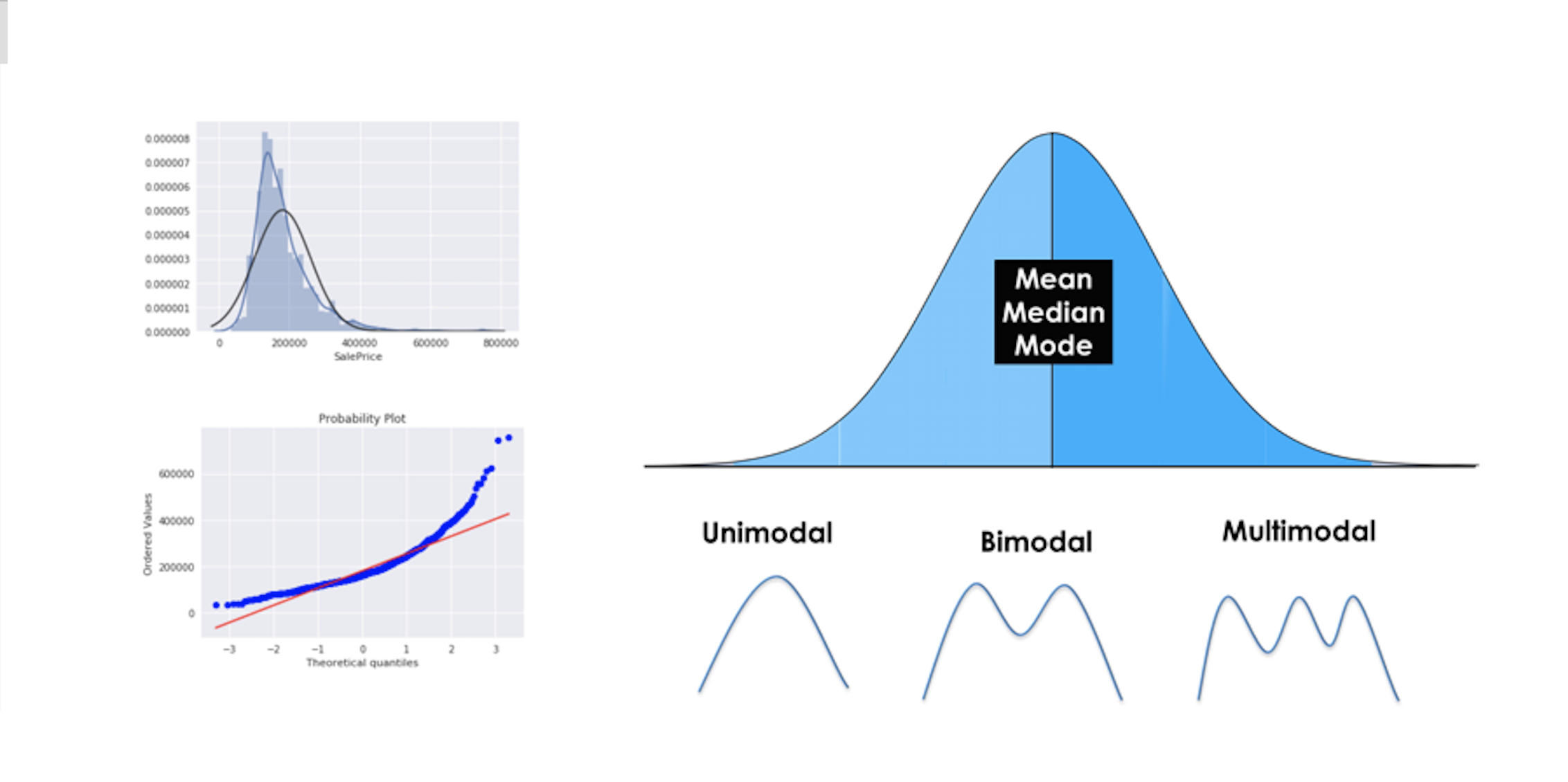Intro to Descriptive Statistics - Towards Data Science