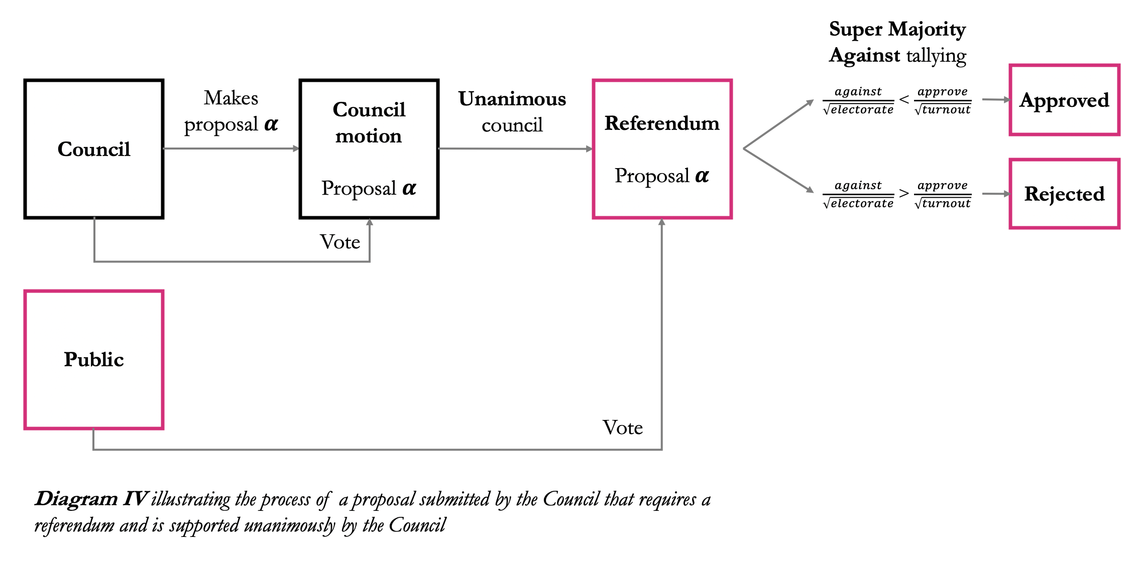 Diagram IV illustrating the process of a proposal submitted by the Council that requires a referendum and is supported unanim