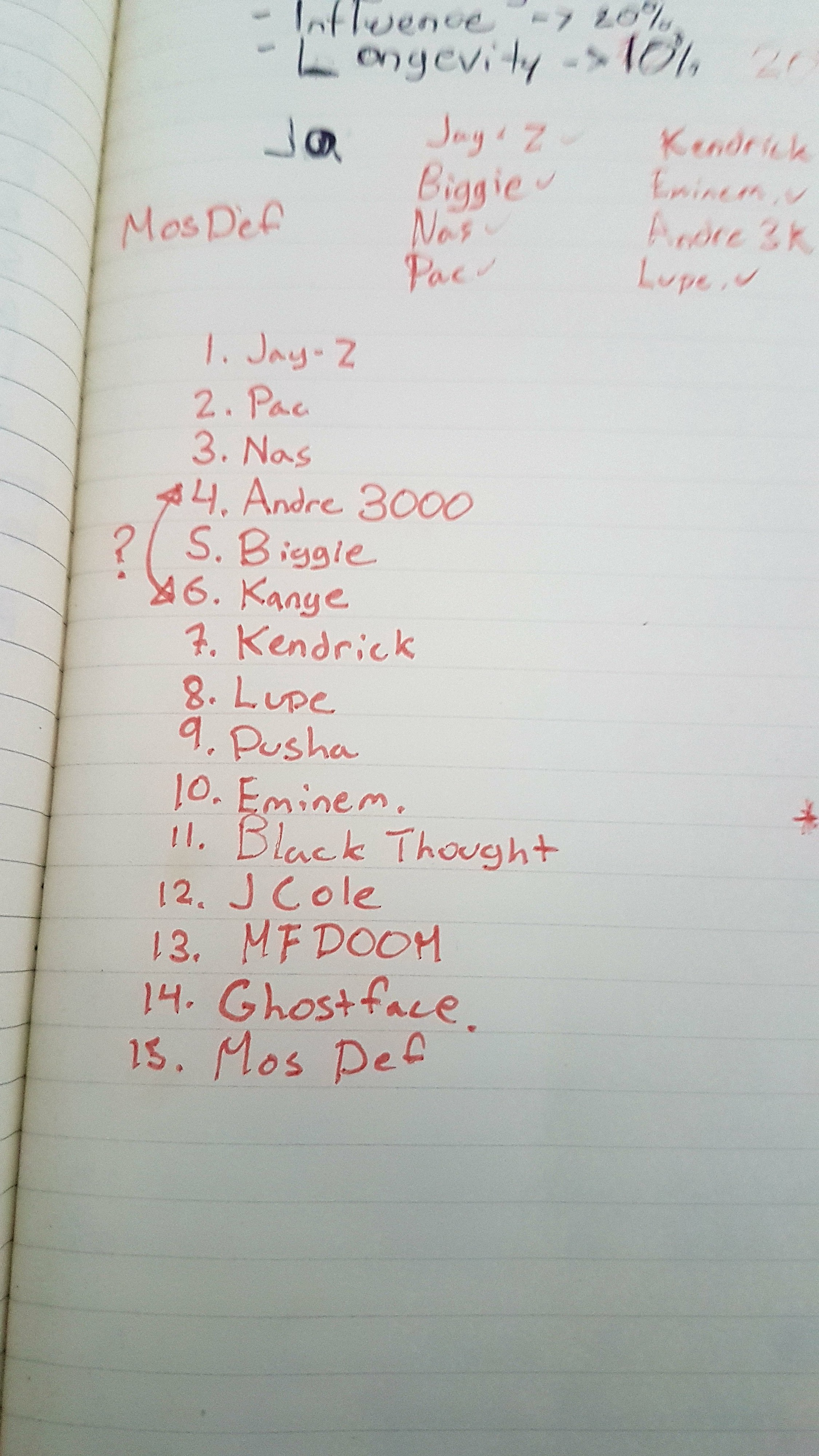 The Problem with Rap Lists - Jacob Russell - Medium