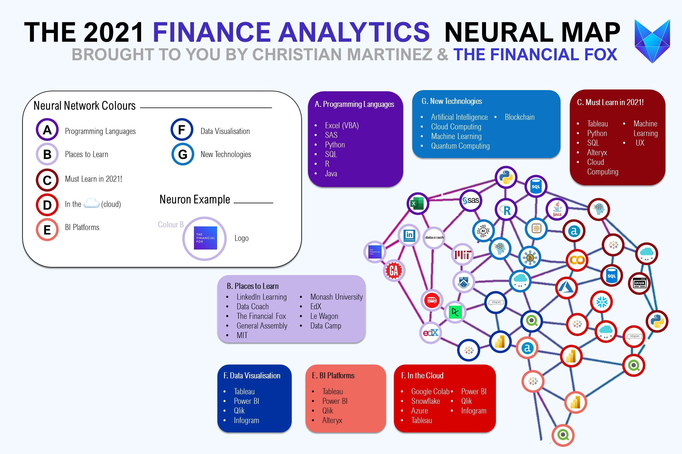 The 2021 Finance Analytics Neural Map—Brought to you by Christian Martinez and The Financial Fox