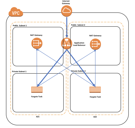 AWS Fargate Scaling with Target Tracking Policy - Kiran