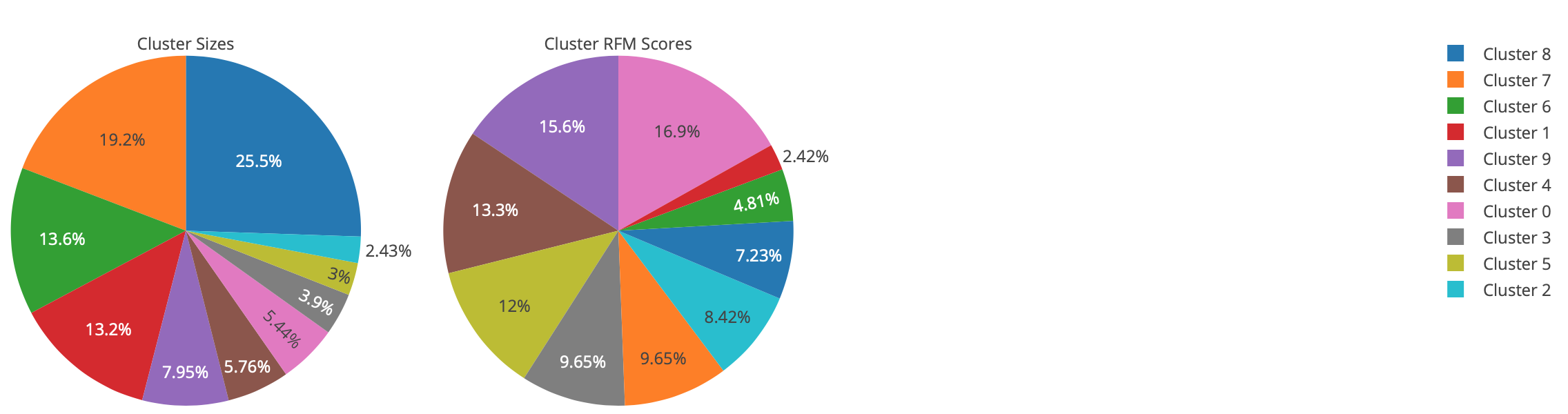 Cluster comparison: sizes and RFM score. Cluster 0 is our best cluster