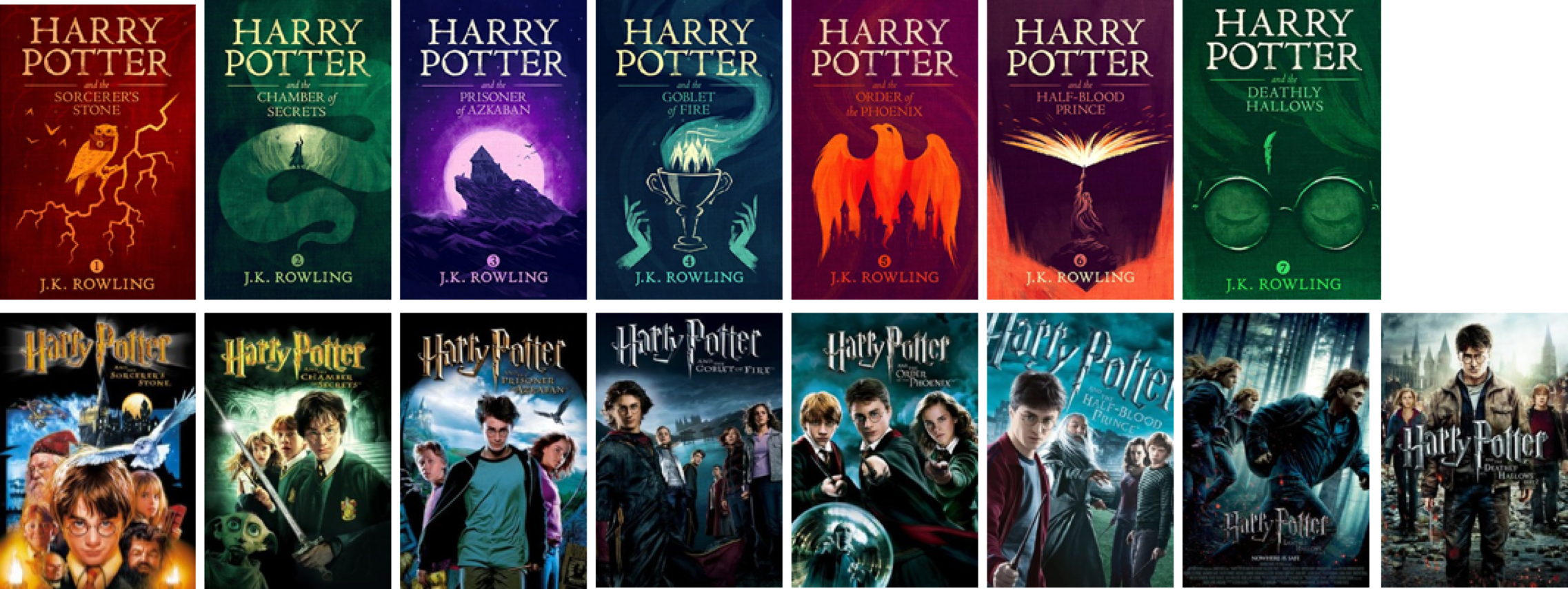 Harry Potter Movies In Order Typically Kids From Age 7 To 9 Start By Vinod Sharma Medium