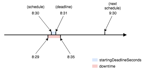 What does Kubernetes cronjob's `startingDeadlineSeconds