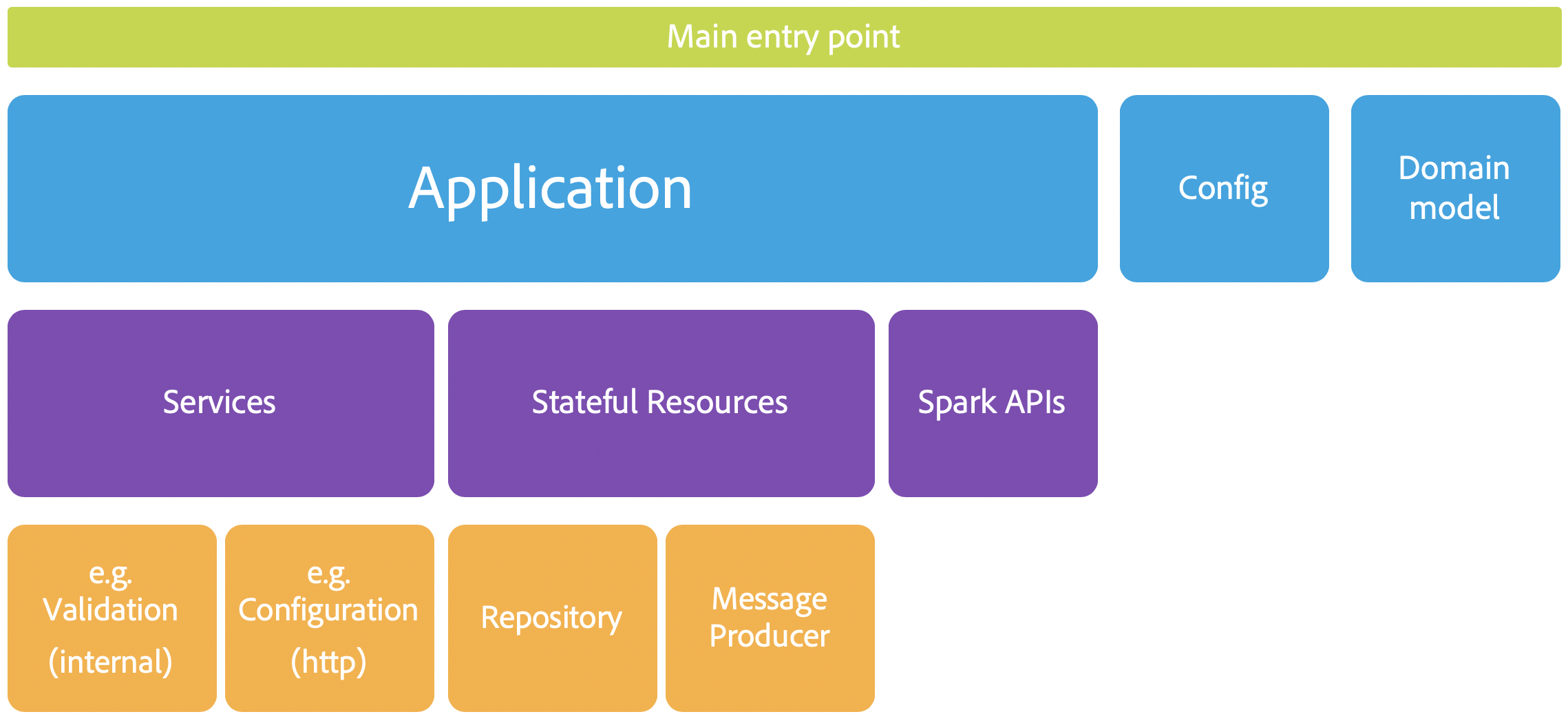 Spark on Scala: Adobe Analytics Reference Architecture