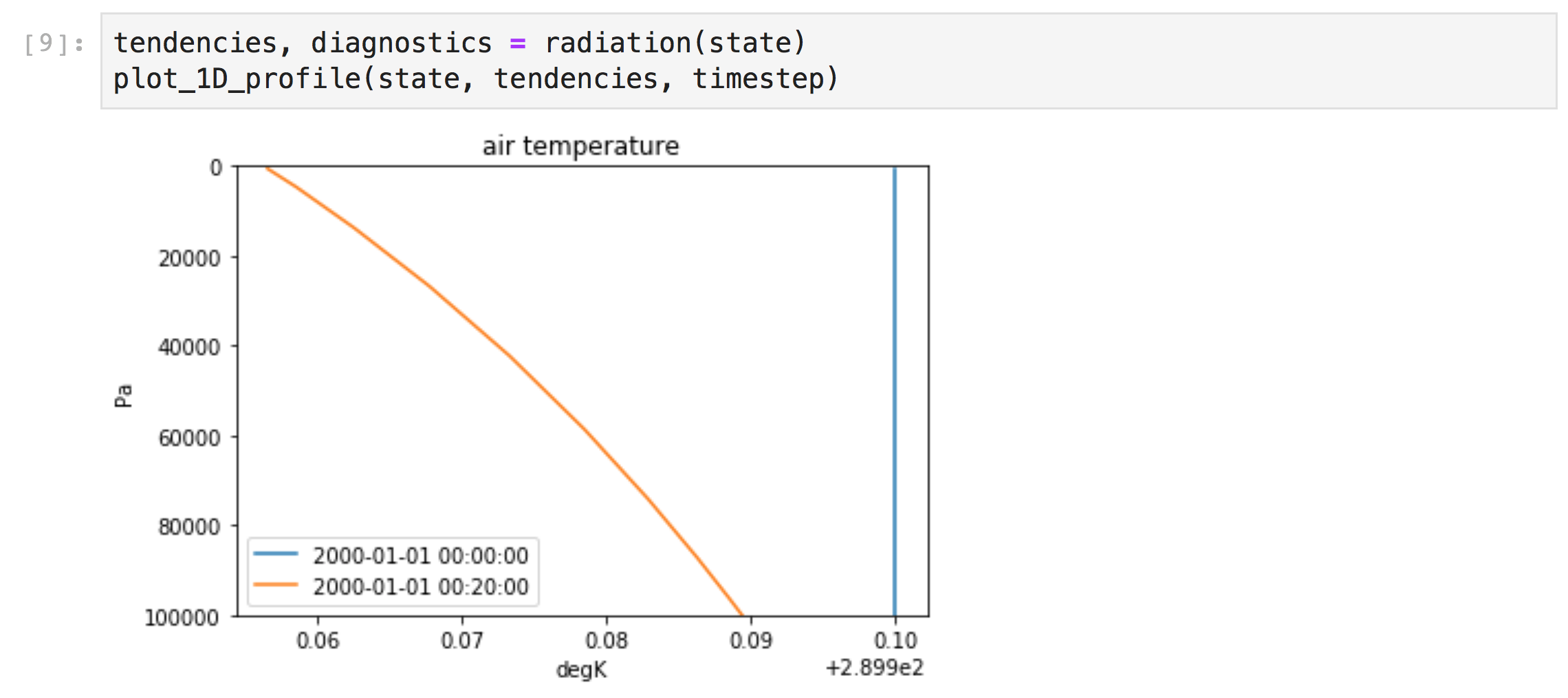 Python code: `tendencies, diagnostics = radiation(state)` and plot showing temp vs altitude. Its warmer at surface.