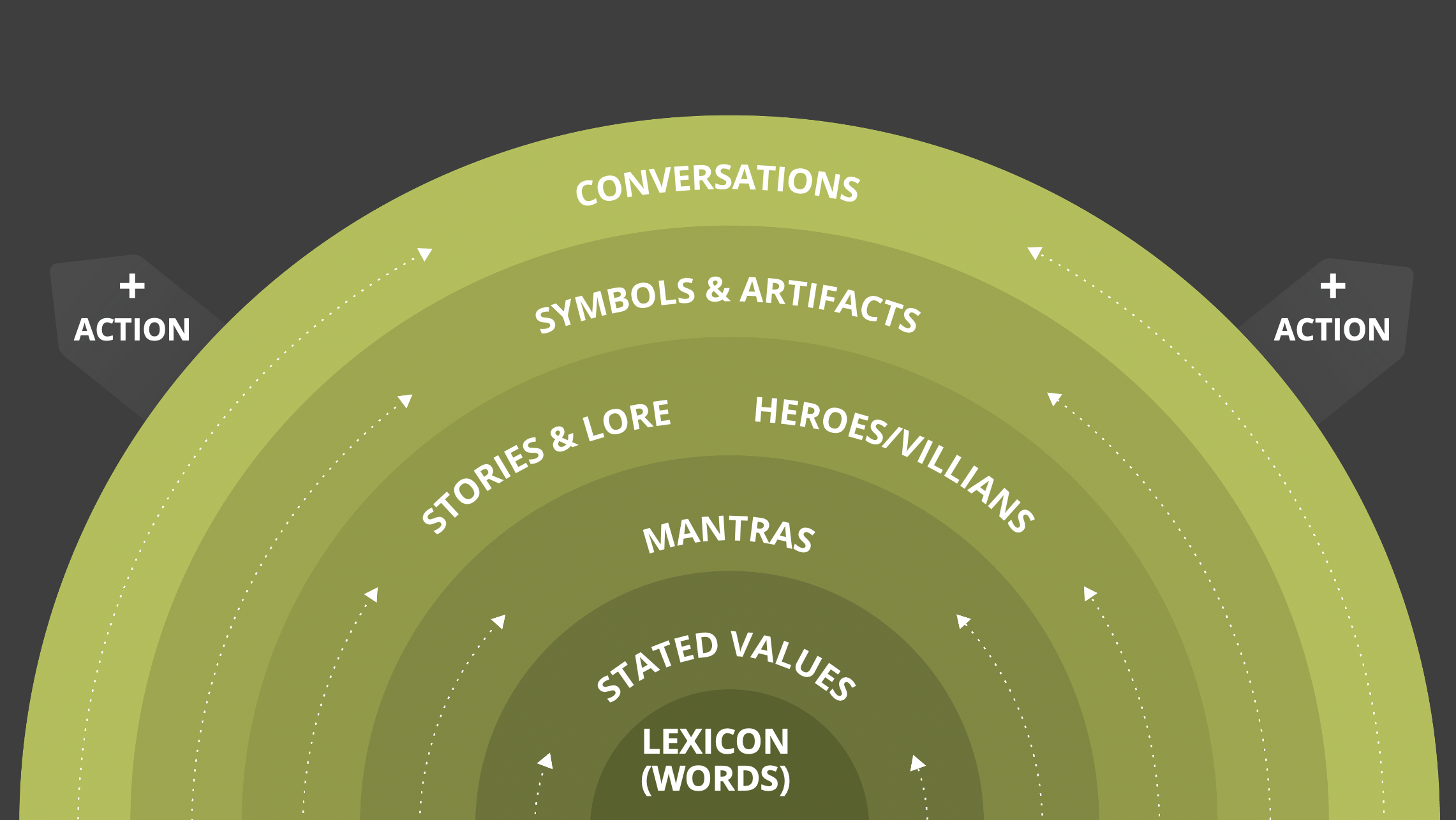 Lexicon > Stated Values > Mantras > Stories and Lore > Symbols and Art > Conversations > Action in a Rainbow