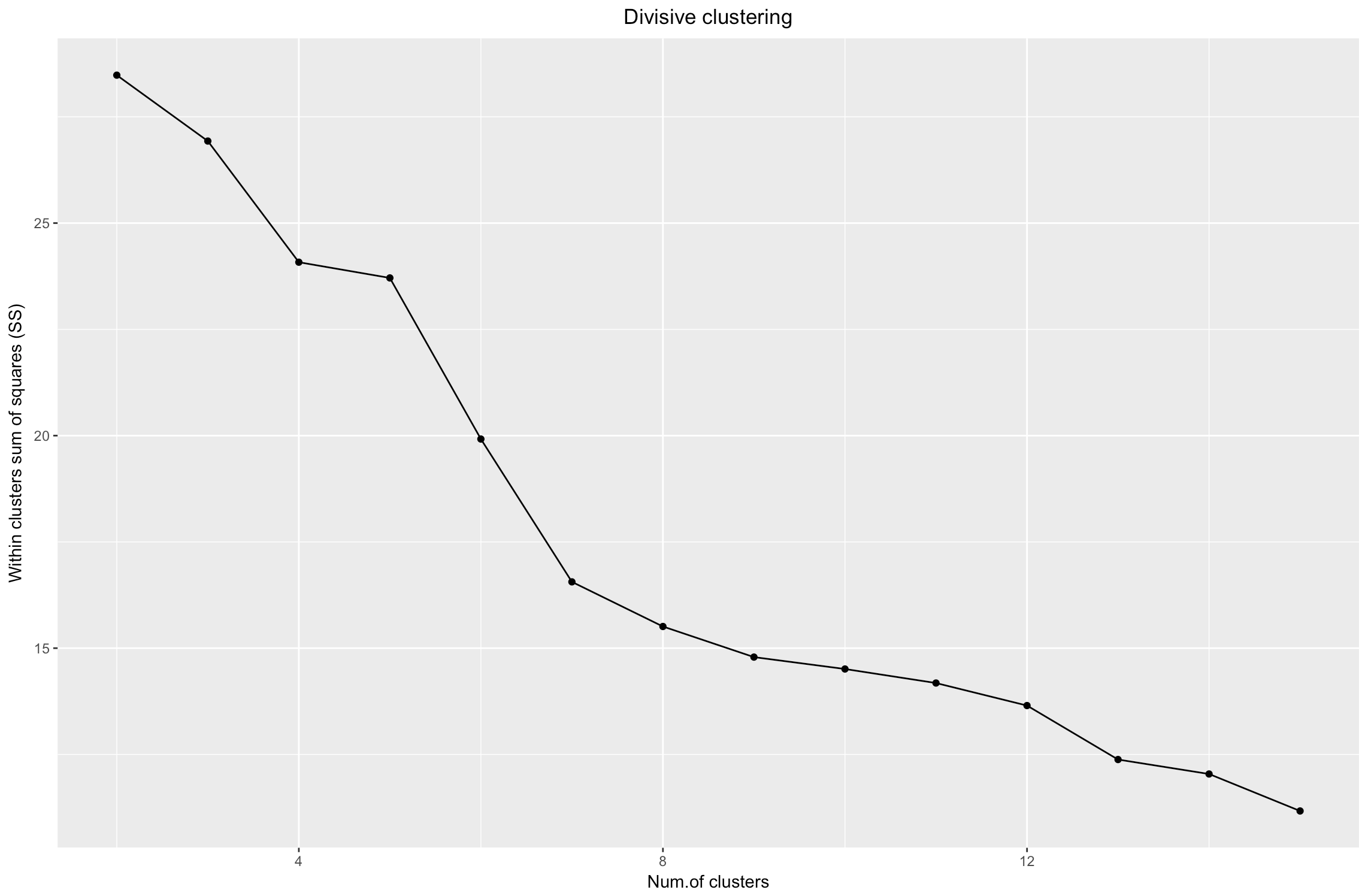 Hierarchical Clustering on Categorical Data in R - Towards