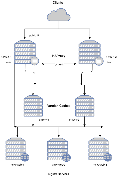 Load Balancing your web application with HAProxy & Varnish