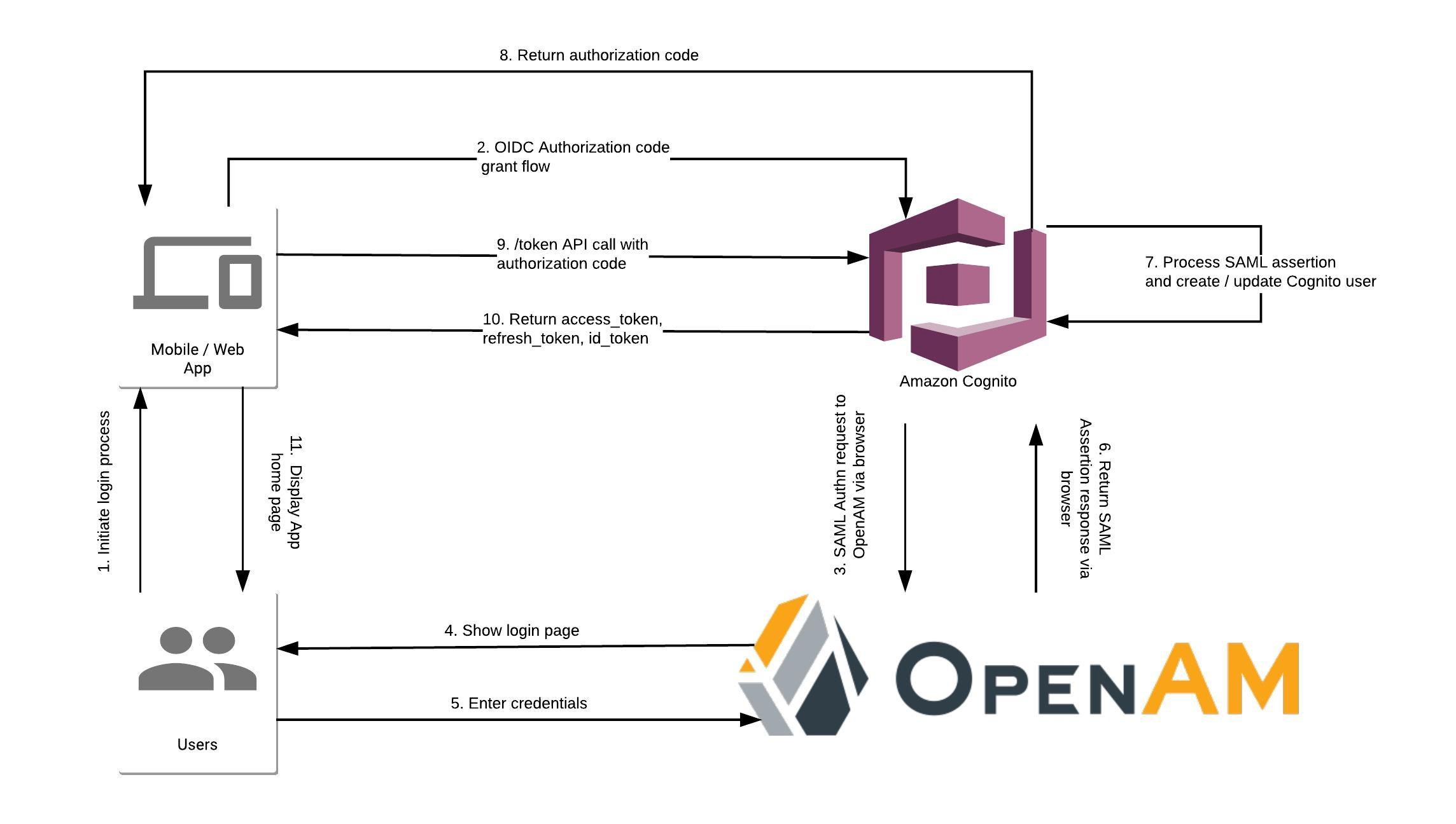 Federation between AWS Cognito — ForgeRock OpenAM using