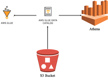 Creating a Data Lake By Using AWS S3, Glue, and Athena