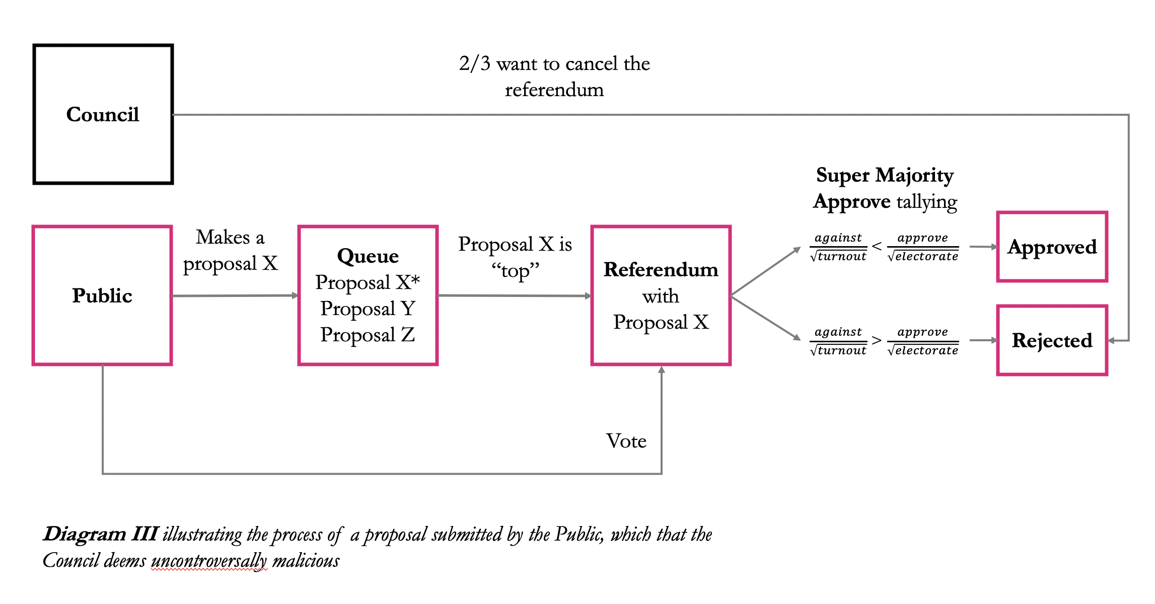Diagram III illustrating the process of a proposal submitted by the Public, which that the Council deems uncontroversally mal
