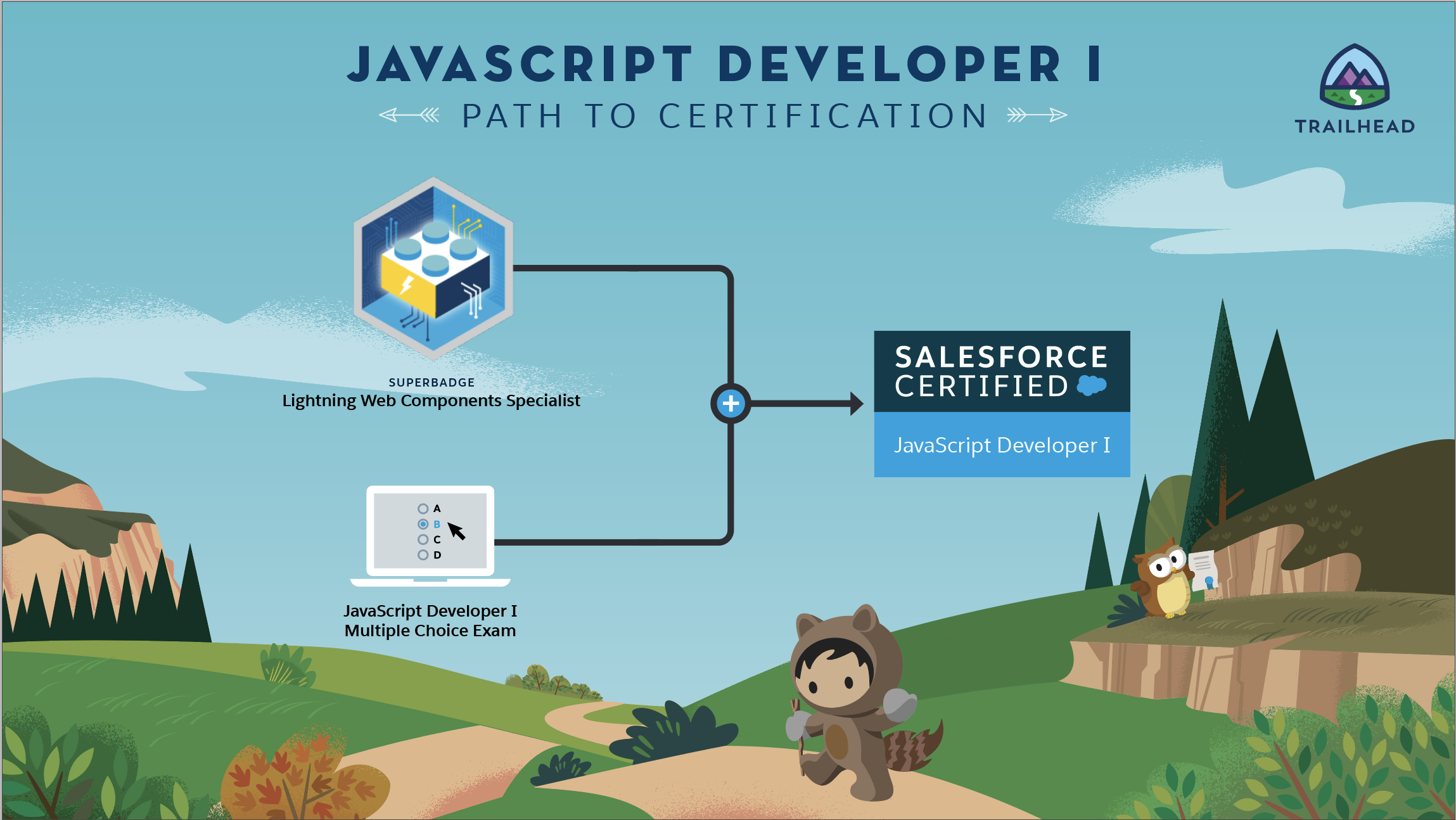 Path to the certification: the LWC Superbadge and the JS exam combined lead to the JavaScript Developer I cert.