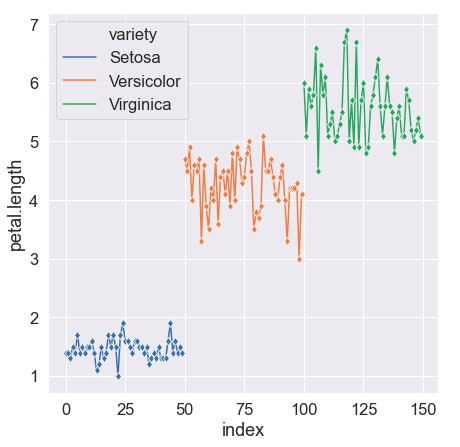 Output (Line plot with markers in Seaborn)