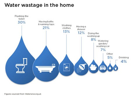 Water Wastage Water Wastage Is Quite Common Most Of By Fiaz Ahmed Medium