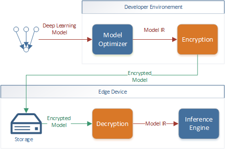 Intel OpenVINO models protection method
