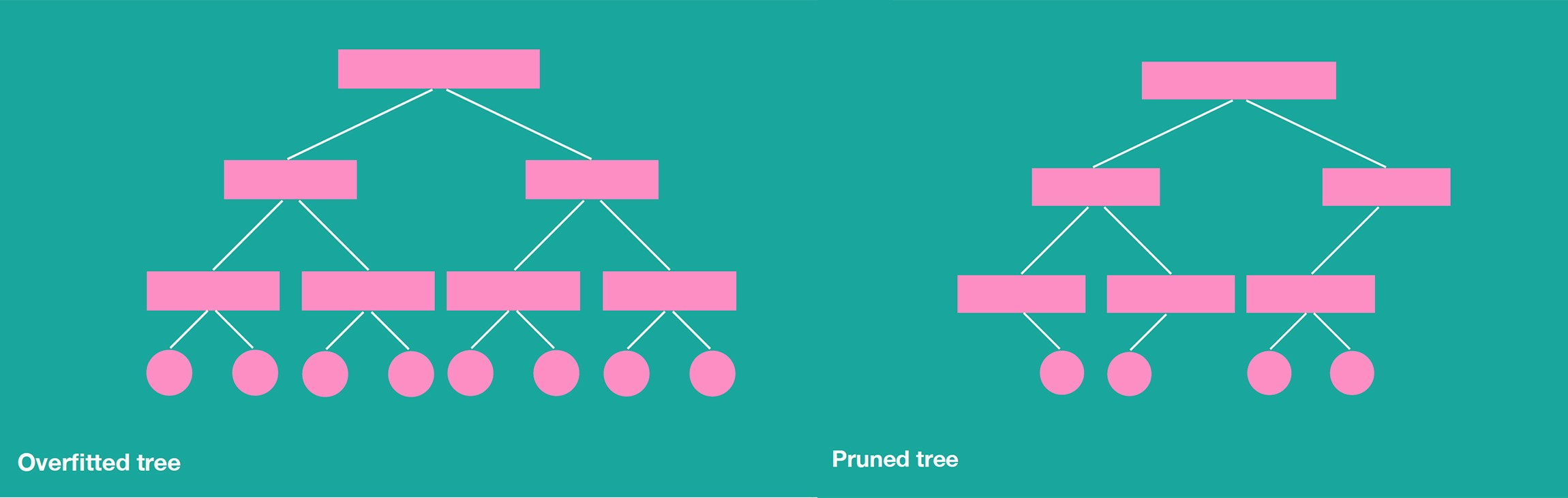 Introduction to gradient boosting on decision trees with