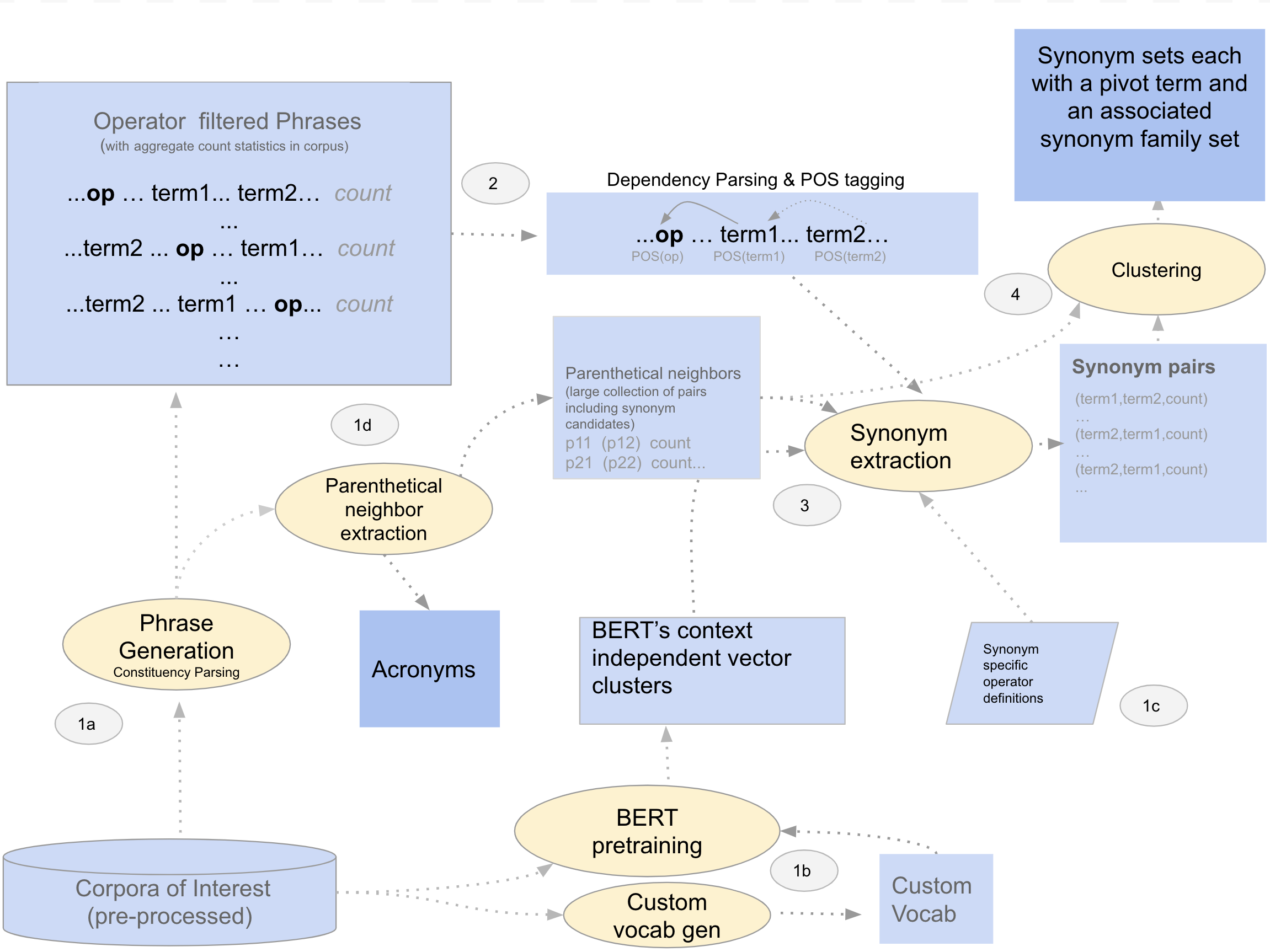 Unsupervised Synonym Harvesting A Hybrid Approach Combining Symbolic By Ajit Rajasekharan Dec 2020 Towards Data Science 50 examples of synonyms with sentences unsupervised synonym harvesting a