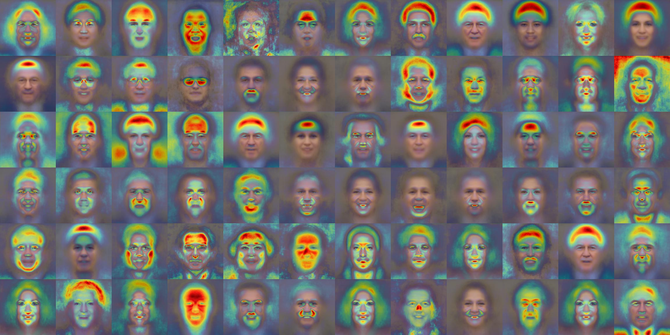 Grid of 70 averaged faces for different face attribute categories, with overlaid heatmaps indicating significant regions.