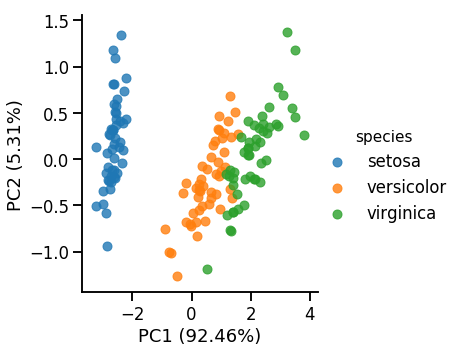 PCA and SVD explained with numpy - Towards Data Science