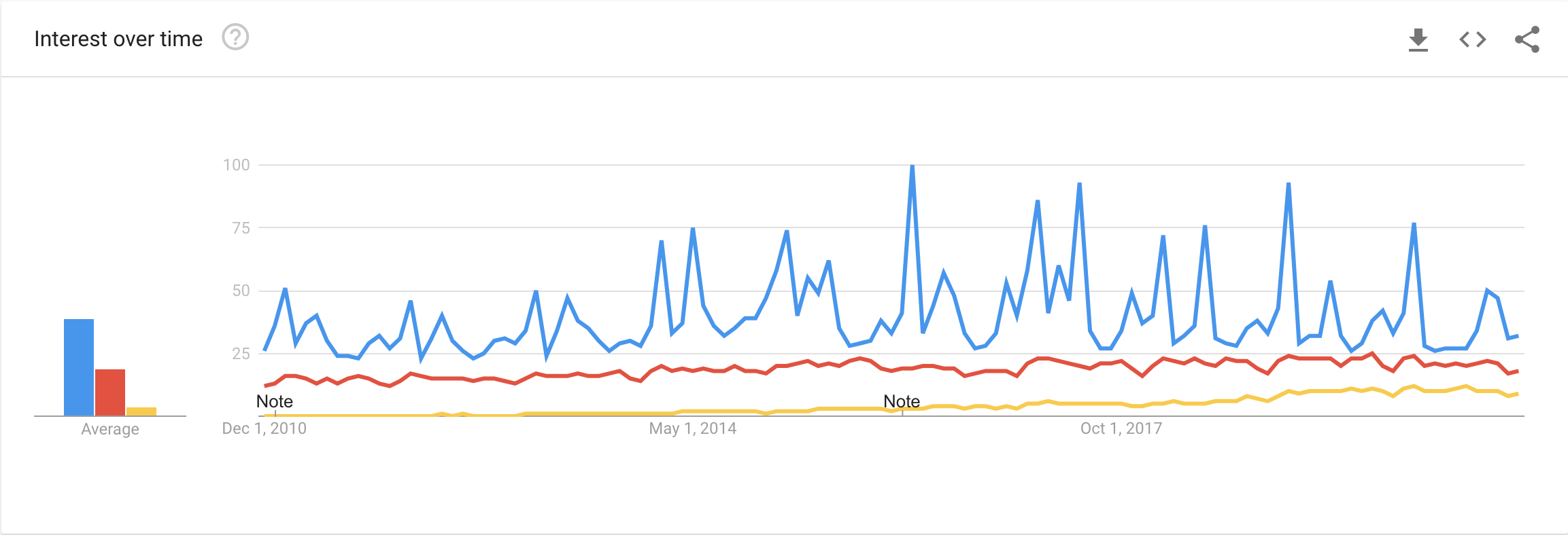 Google Trends comparing the term MVP with the terms agile and devops