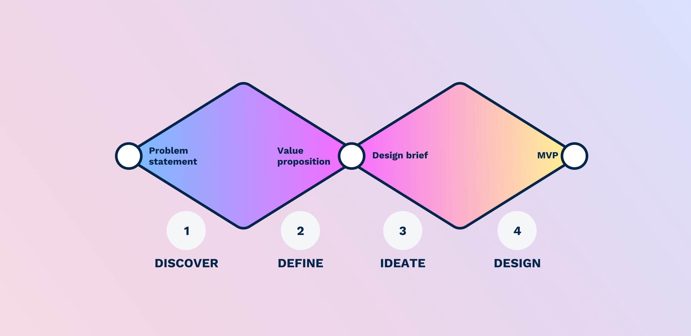 Illustration of the 'Double diamond' design process.