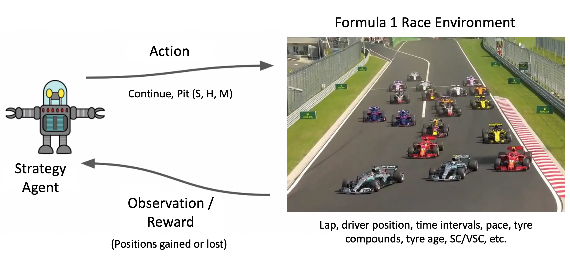Reinforcement Learning For Formula 1 Race Strategy By Ashref Maiza Towards Data Science