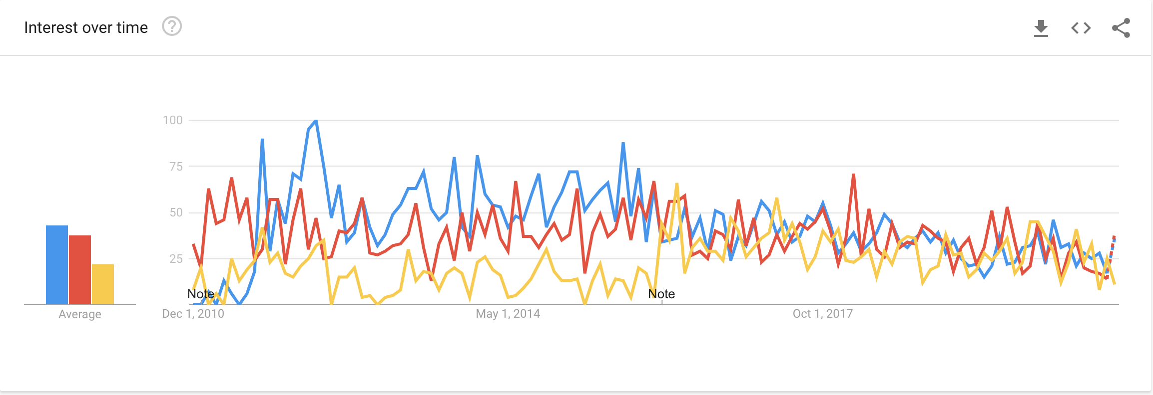 Google Trends comparing The Lean Startup book against Crossing the Chasm and The Innovator's Dilemma