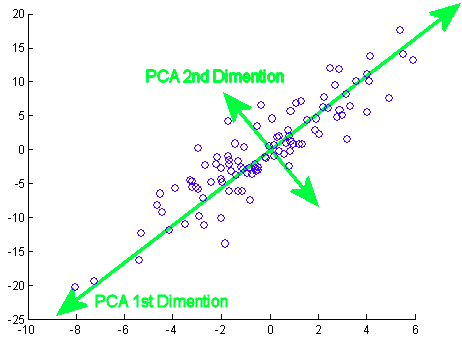 PCA Is Not Feature Selection. What it actually does and when you ...