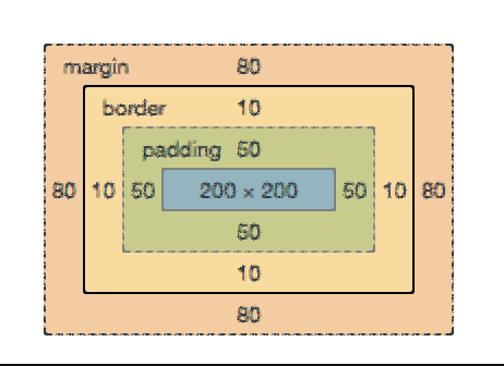 Six Questions to Understand the CSS Box Model - Launch