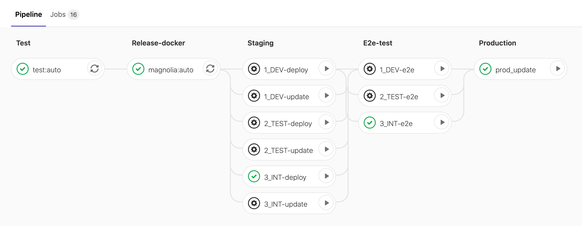 Screenshot of the build, test, staging, e2e-test, and deployment pipeline of one of our projects.