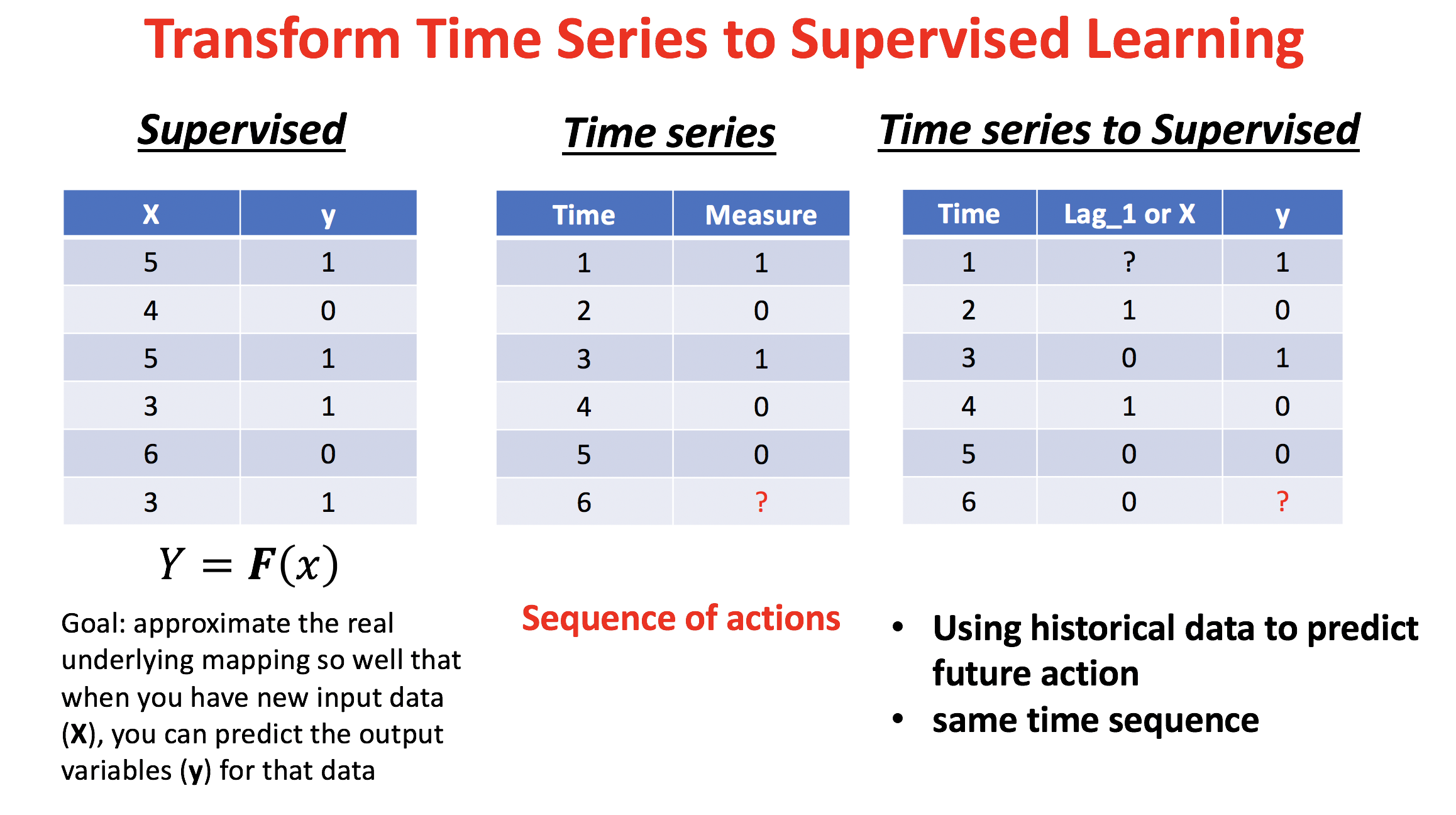 Time Series Machine Learning Regression Framework - Towards