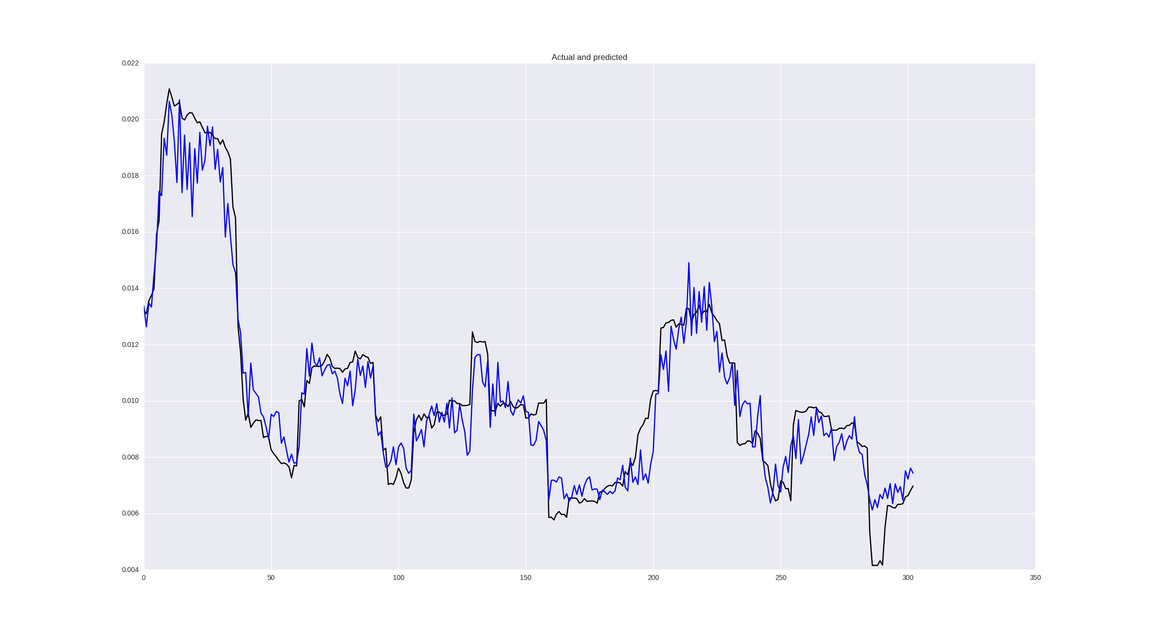 Neural networks for algorithmic trading  Volatility