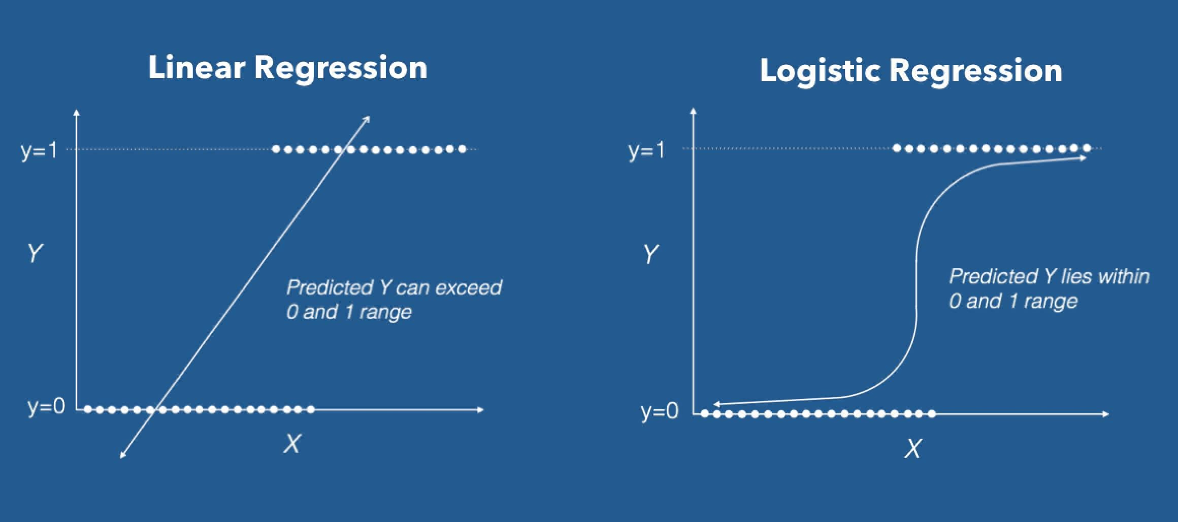 Image result for logistic regression and linear regression