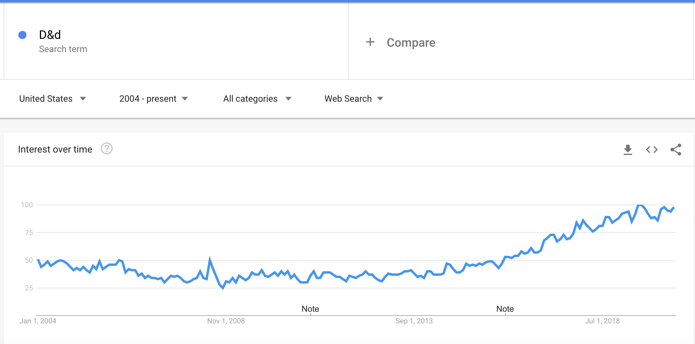 "Google Trends of ""D&D"" search term, dungeons and dragons. The trend hits a low point in 2008 or so, and steadily increases."