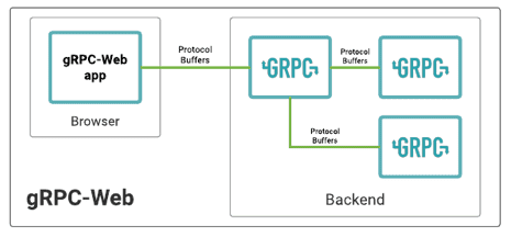 How to Get a Browser Communicate with Containerd Using gRPC