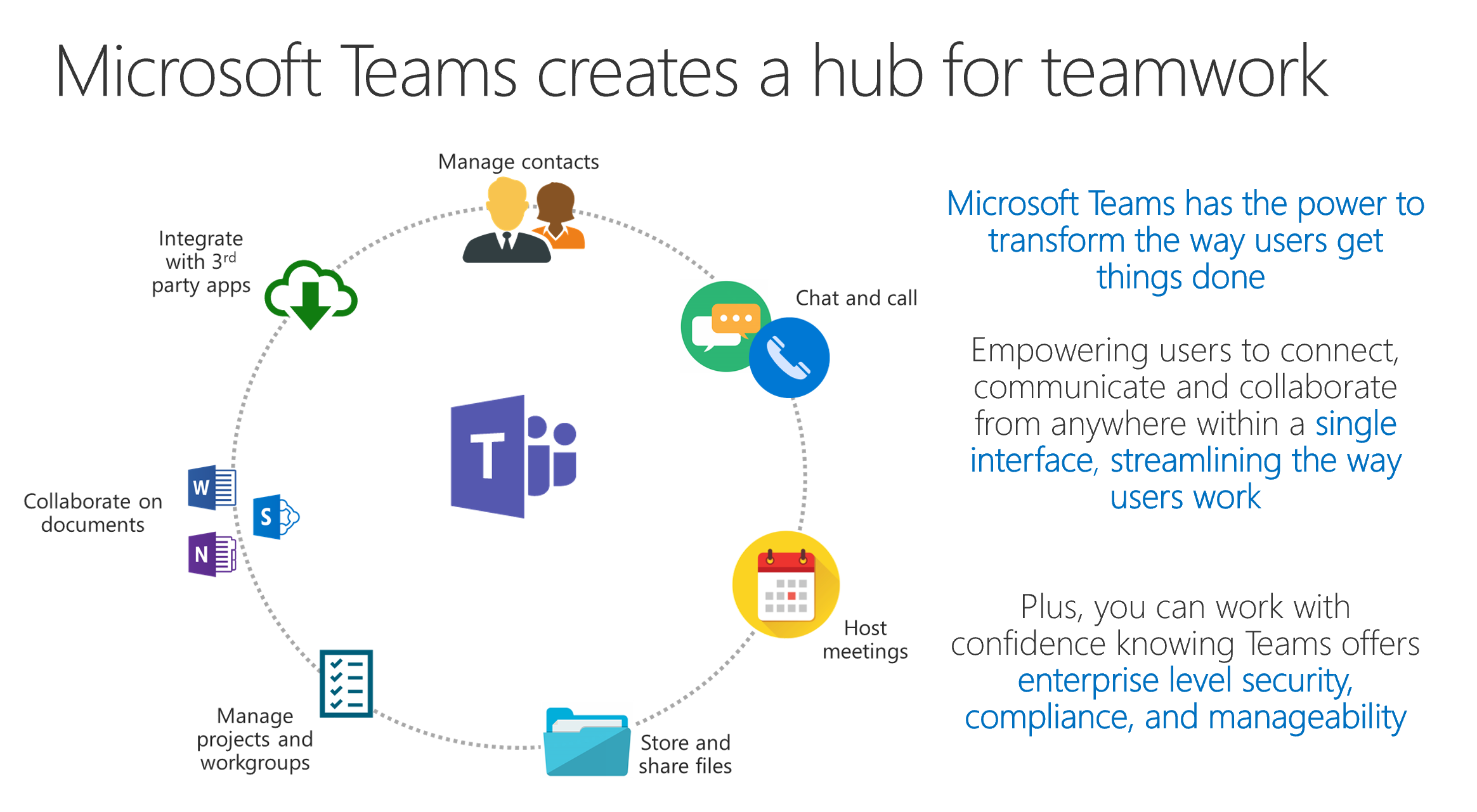 Using Teams and SharePoint Together for Project Engagement